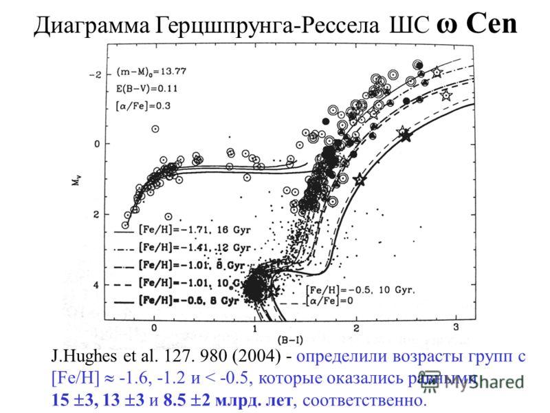 Диаграмма Герцшпрунга-Рессела ШС ω Cen J.Hughes et al. 127. 980 (2004) - определили возрасты групп с [Fe/H] -1.6, -1.2 и < -0.5, которые оказались равными 15 3, 13 3 и 8.5 2 млрд. лет, соответственно.