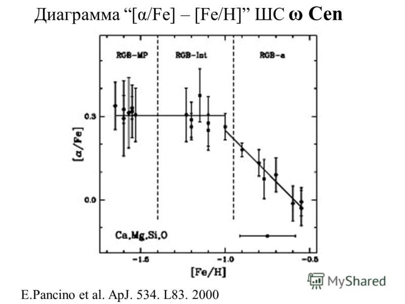 E.Pancino еt al. ApJ. 534. L83. 2000 Диаграмма [α/Fe] – [Fe/H] ШС ω Cen