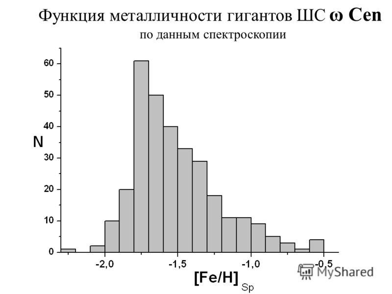 Функция металличности гигантов ШС ω Cen по данным спектроскопии