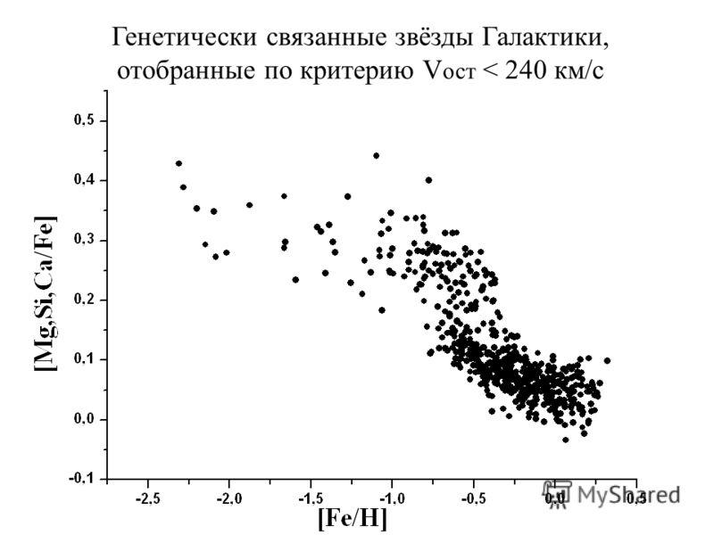 Генетически связанные звёзды Галактики, отобранные по критерию V ост < 240 км/с