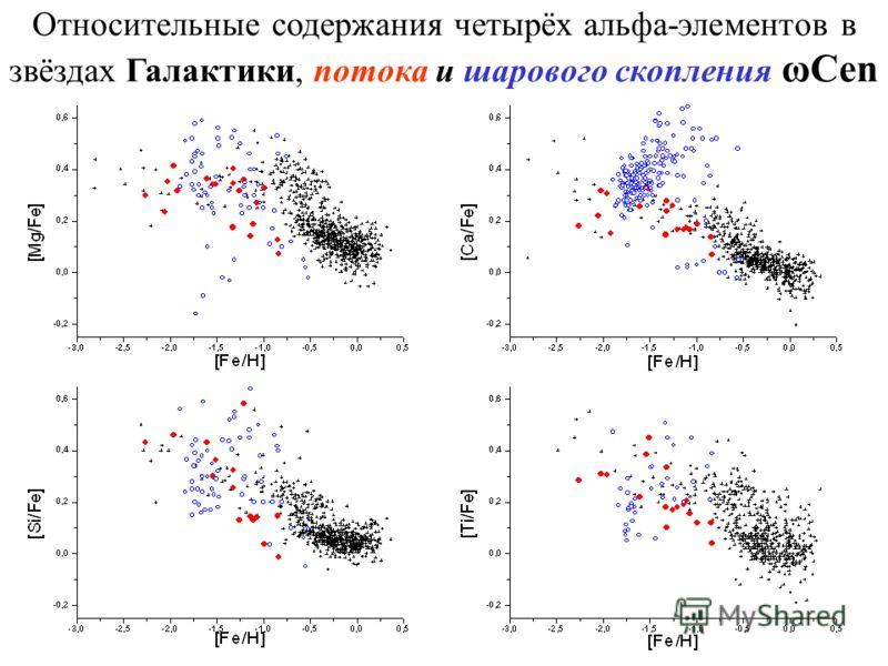 Относительные содержания четырёх альфа-элементов в звёздах Галактики, потока и шарового скопления ωCen