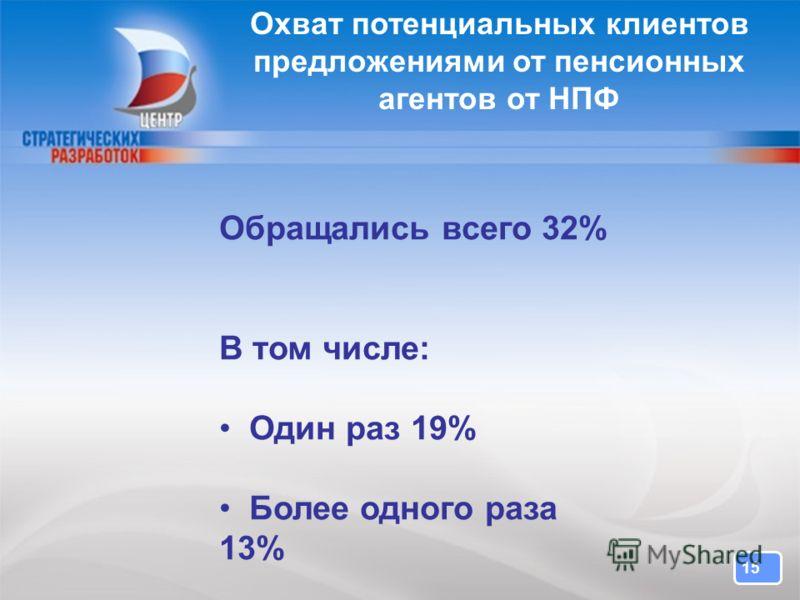 15 Охват потенциальных клиентов предложениями от пенсионных агентов от НПФ Обращались всего 32% В том числе: Один раз 19% Более одного раза 13%