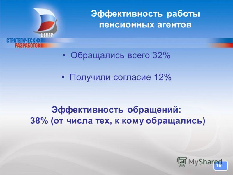 16 Эффективность работы пенсионных агентов Обращались всего 32% Получили согласие 12% Эффективность обращений: 38% (от числа тех, к кому обращались)