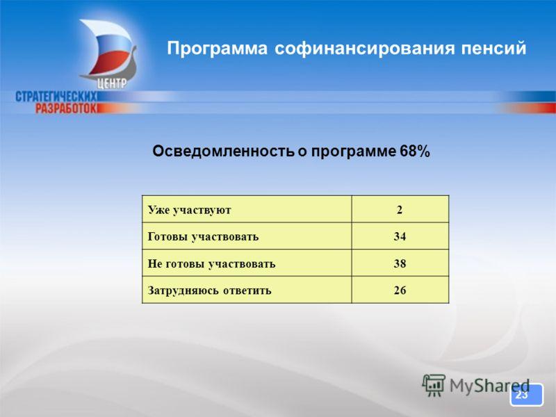 23 Программа софинансирования пенсий Осведомленность о программе 68% Уже участвуют2 Готовы участвовать34 Не готовы участвовать38 Затрудняюсь ответить26