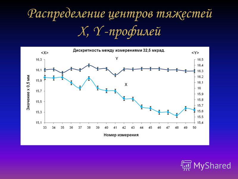 Распределение центров тяжестей X, Y -профилей Дискретность между измерениями 32,5 мкрад.