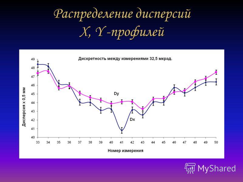 Распределение дисперсий X, Y -профилей