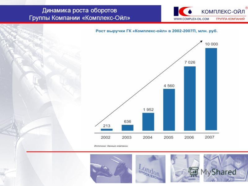 Динамика роста оборотов Группы Компании «Комплекс-Ойл»