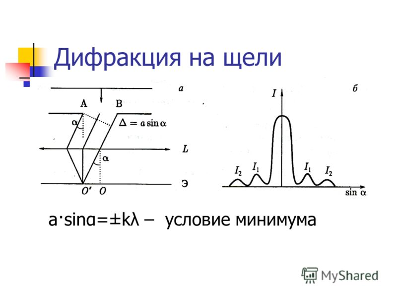 Дифракция на щели a·sinα=±kλ – условие минимума