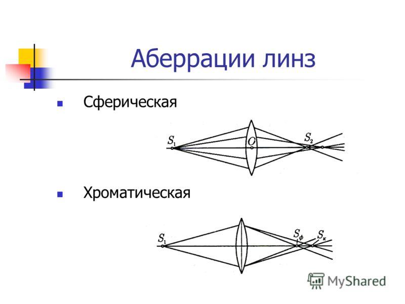 Аберрации линз Сферическая Хроматическая