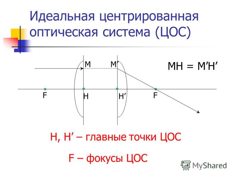 Идеальная центрированная оптическая система (ЦОС) F F HH MM H, H – главные точки ЦОС F – фокусы ЦОС MH = MH