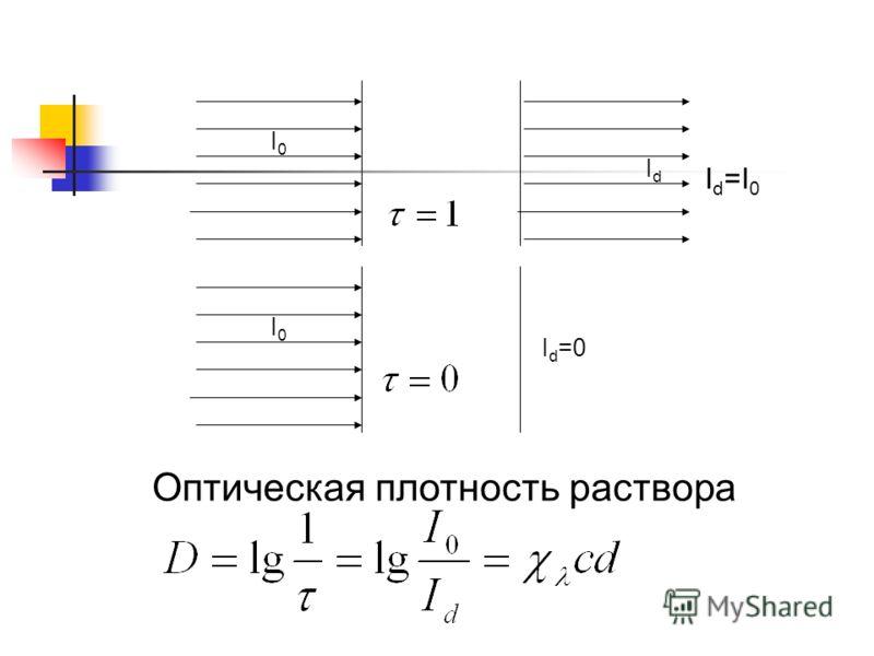 I0I0 IdId I0I0 I d =0 Оптическая плотность раствора I d =I 0