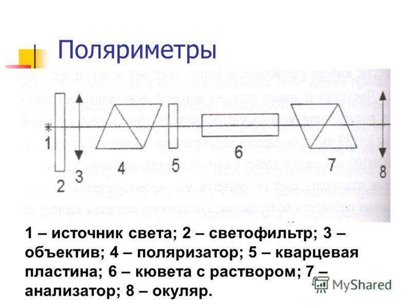 Поляриметры 1 – источник света; 2 – светофильтр; 3 – объектив; 4 – поляризатор; 5 – кварцевая пластина; 6 – кювета с раствором; 7 – анализатор; 8 – окуляр.