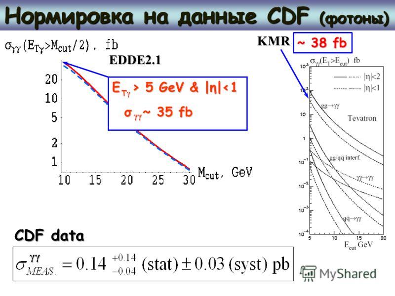 Нормировка на данные CDF (фотоны) σ ~ 35 fb CDF data E > 5 GeV & |η| 5 GeV & |η|