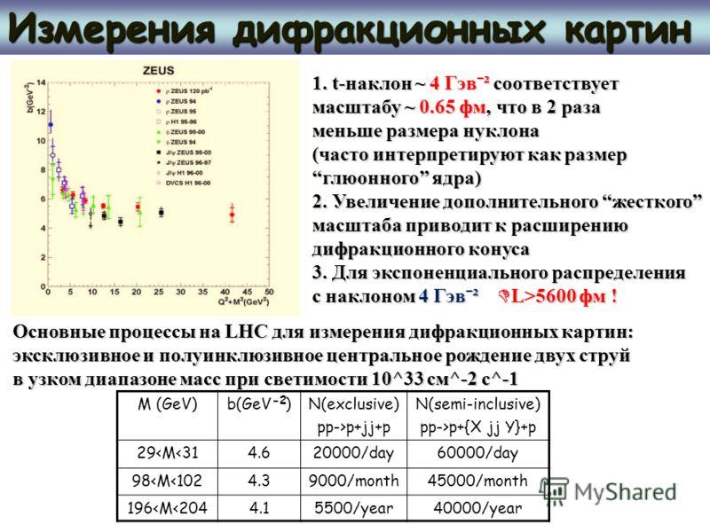 Измерения дифракционных картин M (GeV)b(GeV )N(exclusive) pp->p+jj+p N(semi-inclusive) pp->p+{X jj Y}+p 29