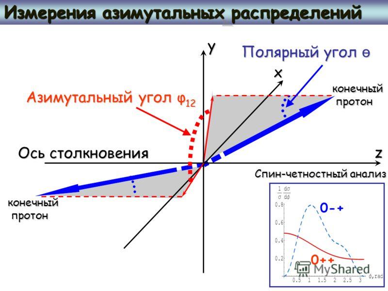 Измерения азимутальных распределений 0-+ 0++ Спин-четностный анализ Азимутальный угол φ Ось столкновения конечный протон протон конечный z x y Полярный угол ө 12