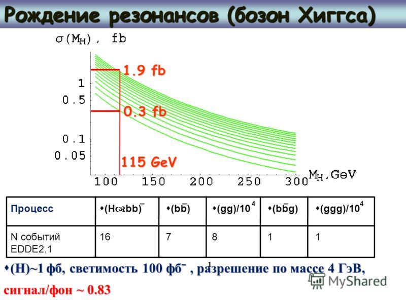 Рождение резонансов (бозон Хиггса) 1.9 fb 0.3 fb Процесс (H bb) (bb) (gg)/10 (bbg) (ggg)/10 N событий EDDE2.1 167811 (H)~1 фб, светимость 100 фбˉ, разрешение по массе 4 ГэВ, (H)~1 фб, светимость 100 фбˉ, разрешение по массе 4 ГэВ, сигнал/фон ~ 0.83 1