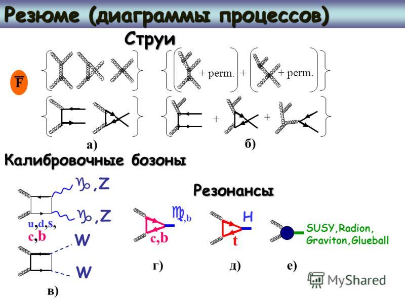 Резюме (диаграммы процессов) +,Z H SUSY,Radion, Graviton,Glueball F,Z u,d,s,u,d,s, t c,b c,bc,b c,b W W + + perm. + perm. + а)а) б)б) в)в) г)г)д)д)е)е) Струи Калибровочные бозоны Резонансы