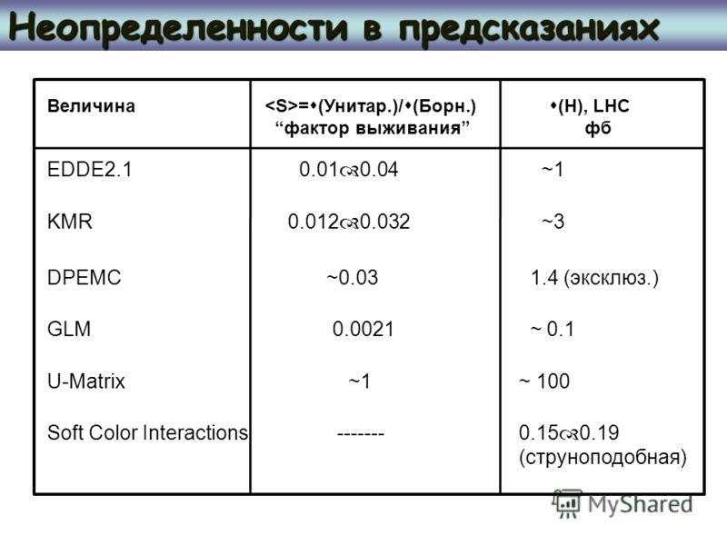 Неопределенности в предсказаниях Величина = (Унитар.)/ (Борн.) фактор выживания (H), LHC фб EDDE2.1 0.01 0.04 ~1 KMR 0.012 0.032 ~3 DPEMC ~0.03 1.4 (эксклюз.) GLM 0.0021 ~ 0.1 U-Matrix ~1~ 100 Soft Color Interactions -------0.15 0.19 (струноподобная)