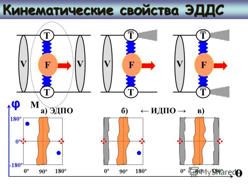Кинематические свойства ЭДДС VV T T F V T T F V T T F M φ ө 0º180º 0º -180º 180º 90º 0º180º 90º 0º180º 90º а) ЭДПОб) ИДПО в)в)