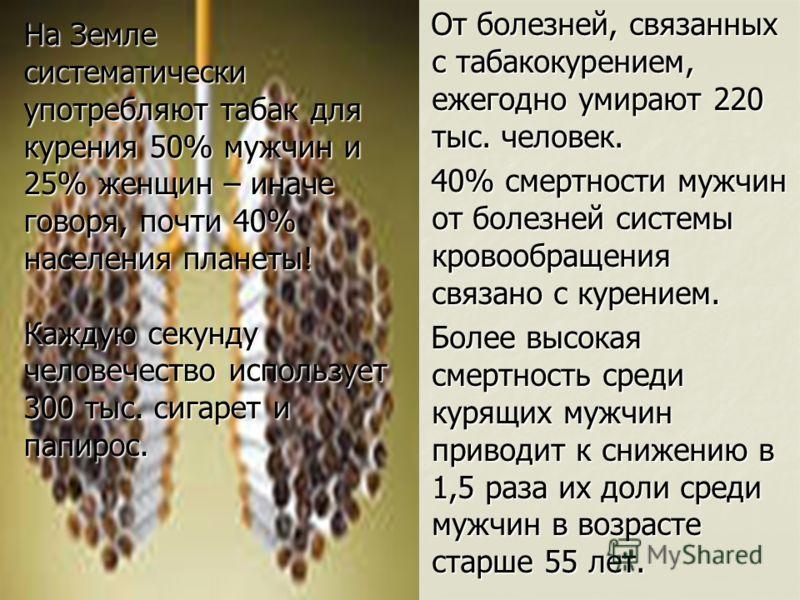 От болезней, связанных с табакокурением, ежегодно умирают 220 тыс. человек. От болезней, связанных с табакокурением, ежегодно умирают 220 тыс. человек. 40% смертности мужчин от болезней системы кровообращения связано с курением. 40% смертности мужчин