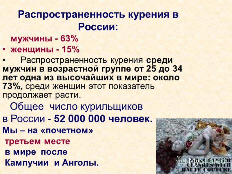 Распространенность курения в России: мужчины - 63% женщины - 15% Распространенность курения среди мужчин в возрастной группе от 25 до 34 лет одна из высочайших в мире: около 73%, среди женщин этот показатель продолжает расти. Общее число курильщиков
