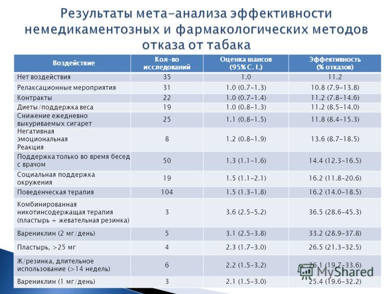 Воздействие Кол-во исследований Оценка шансов (95% С. I.) Эффективность (% отказов) Нет воздействия351.011.2 Релаксационные мероприятия311.0 (0.7-1.3)10.8 (7.9-13.8) Контракты221.0 (0.7-1.4)11.2 (7.8-14.6) Диеты/поддержка веса191.0 (0.8-1.3)11.2 (8.5
