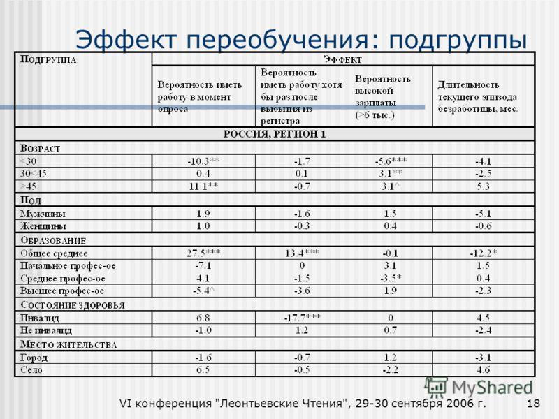 VI конференция Леонтьевские Чтения, 29-30 сентября 2006 г.18 Эффект переобучения: подгруппы