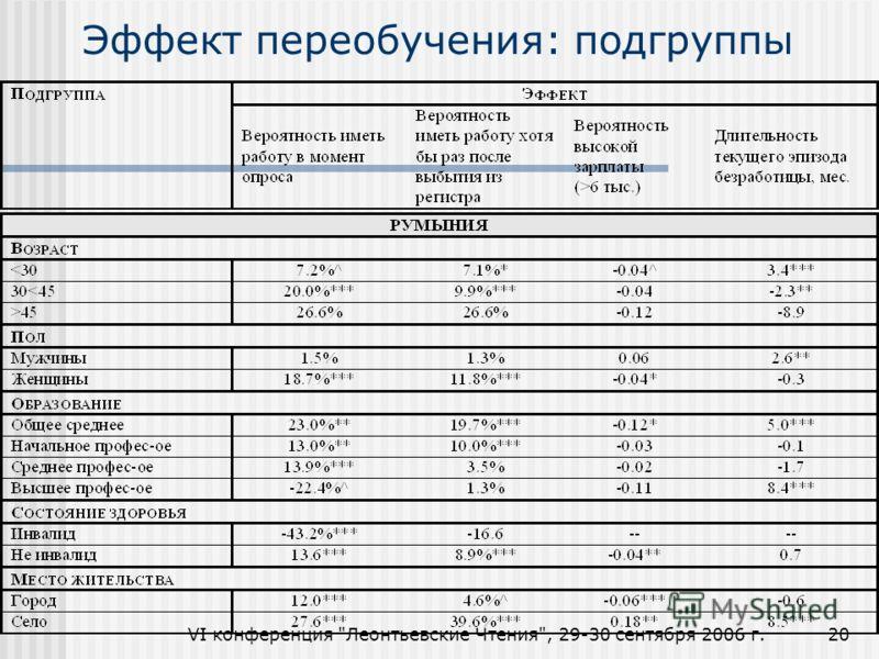 VI конференция Леонтьевские Чтения, 29-30 сентября 2006 г.20 Эффект переобучения: подгруппы