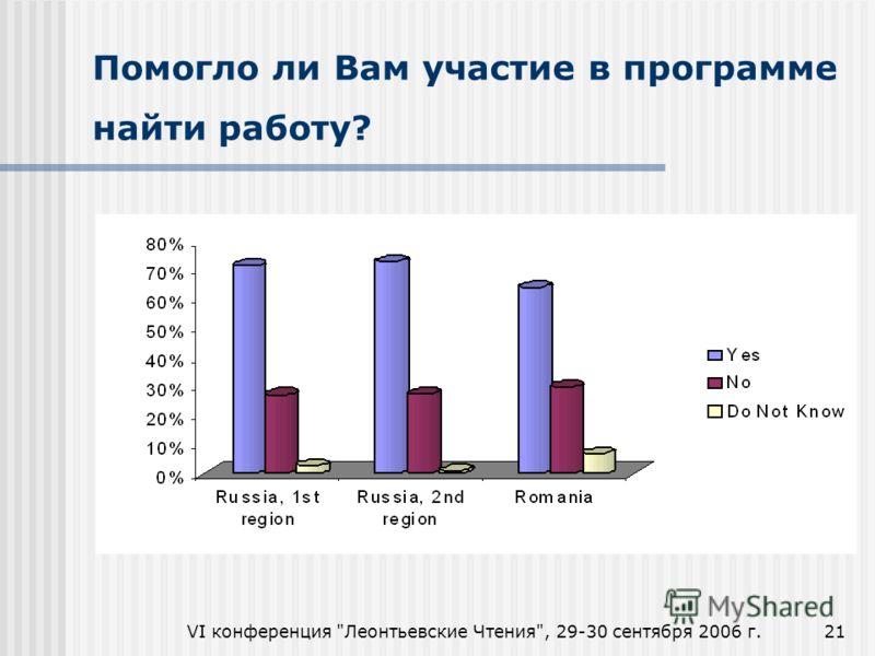 VI конференция Леонтьевские Чтения, 29-30 сентября 2006 г.21 Помогло ли Вам участие в программе найти работу?