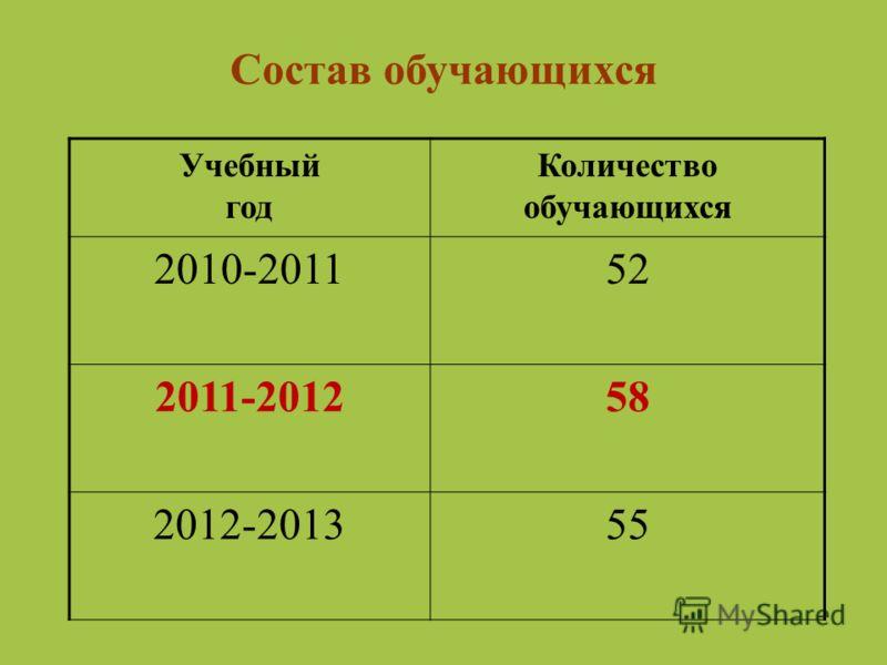 Состав обучающихся Учебный год Количество обучающихся 2010-201152 2011-201258 2012-201355