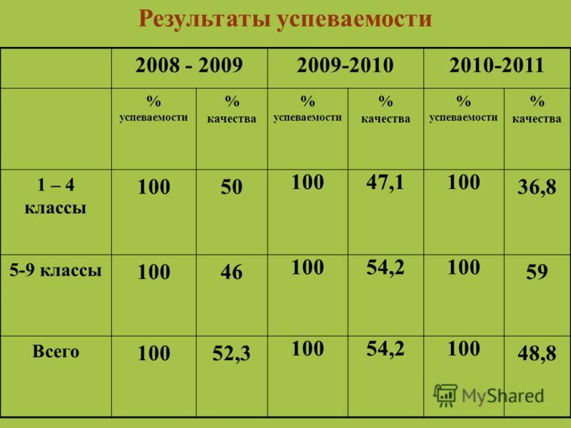 Результаты успеваемости 2008 - 20092009-20102010-2011 % успеваемости % качества % успеваемости % качества % успеваемости % качества 1 – 4 классы 10050 10047,1100 36,8 5-9 классы 10046 10054,2100 59 Всего 10052,3 10054,2100 48,8