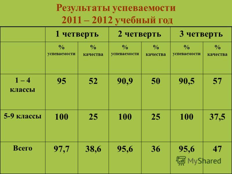Результаты успеваемости 2011 – 2012 учебный год 1 четверть2 четверть3 четверть % успеваемости % качества % успеваемости % качества % успеваемости % качества 1 – 4 классы 955290,95090,557 5-9 классы 100251002510037,5 Всего 97,738,695,63695,647
