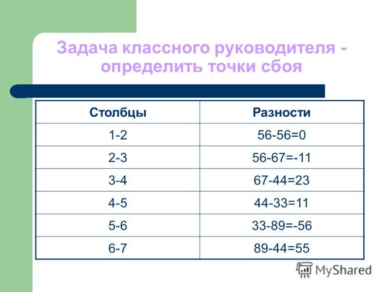 Задача классного руководителя - определить точки сбоя СтолбцыРазности 1-256-56=0 2-356-67=-11 3-467-44=23 4-544-33=11 5-633-89=-56 6-789-44=55