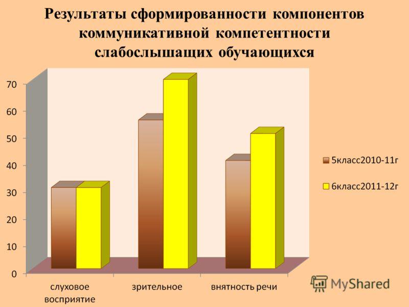 Результаты сформированности компонентов коммуникативной компетентности слабослышащих обучающихся