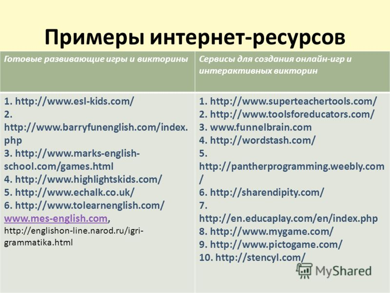 Примеры интернет-ресурсов Готовые развивающие игры и викториныСервисы для создания онлайн-игр и интерактивных викторин 1. http://www.esl-kids.com/ 2. http://www.barryfunenglish.com/index. php 3. http://www.marks-english- school.com/games.html 4. http