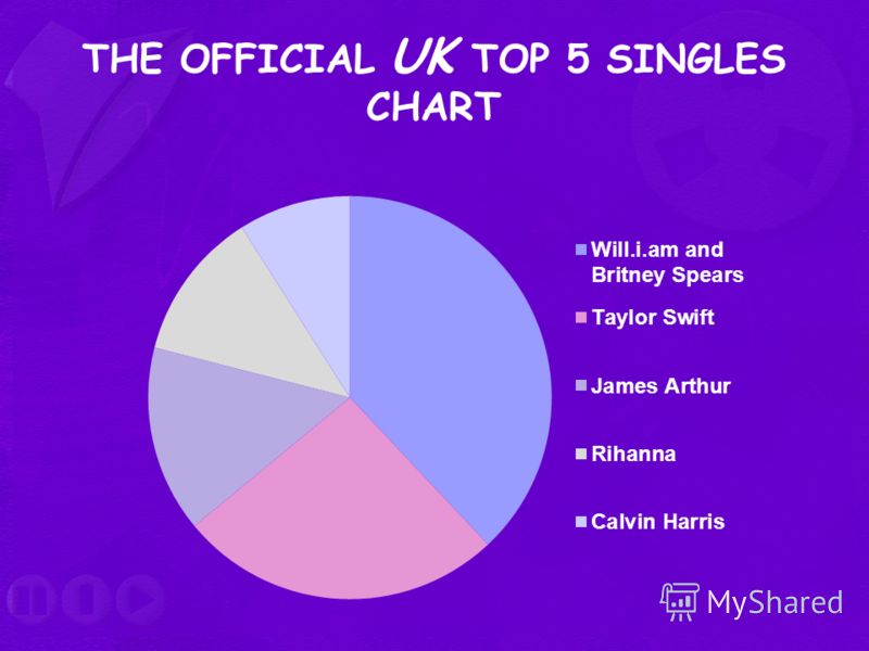 THE OFFICIAL UK TOP 5 SINGLES CHART