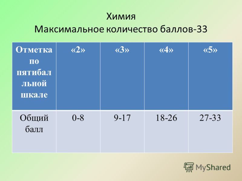 Химия Максимальное количество баллов-33 Отметка по пятибал льной шкале «2»«3»«4»«5» Общий балл 0-89-1718-2627-33