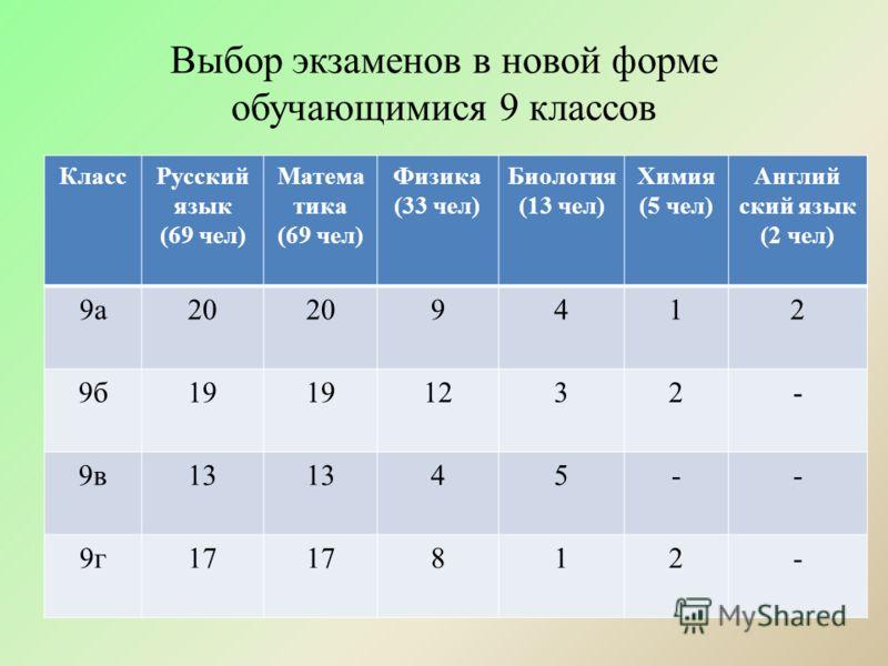 Выбор экзаменов в новой форме обучающимися 9 классов КлассРусский язык (69 чел) Матема тика (69 чел) Физика (33 чел) Биология (13 чел) Химия (5 чел) Англий ский язык (2 чел) 9а20 9412 9б19 1232- 9в13 45-- 9г17 812-