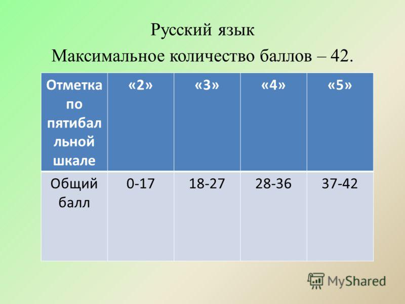 Русский язык Максимальное количество баллов – 42. Отметка по пятибал льной шкале «2»«3»«4»«5» Общий балл 0-1718-2728-3637-42