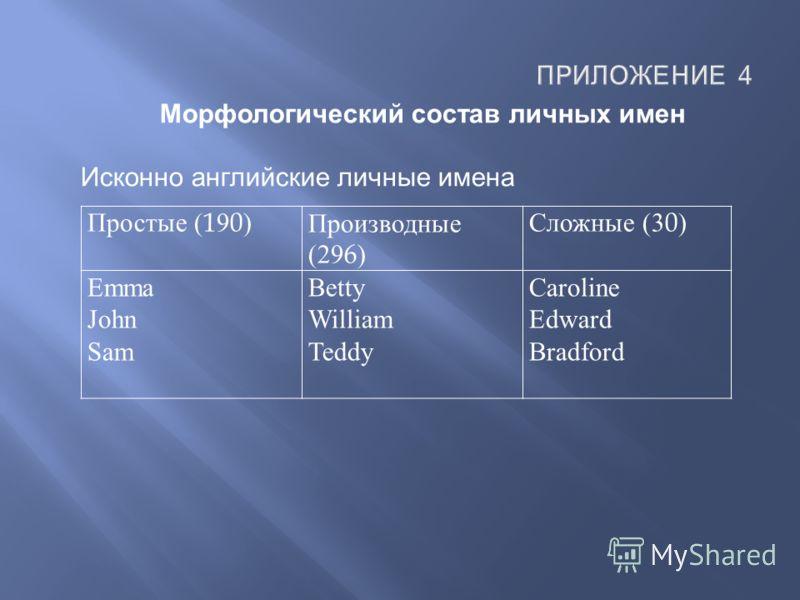 Простые (190) Производные (296) Сложные (30) Emma John Sam Betty William Teddy Caroline Edward Bradford Морфологический состав личных имен Исконно английские личные имена ПРИЛОЖЕНИЕ 4