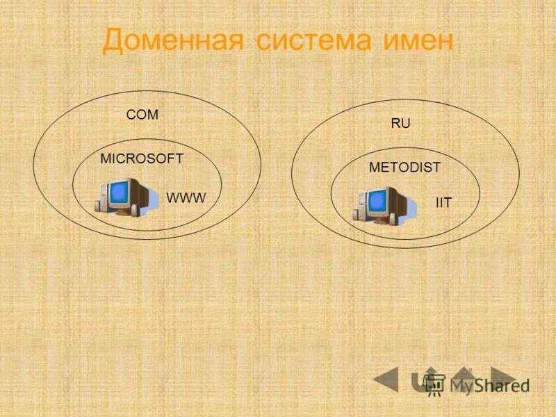 Доменная система имен COM RU WWW MICROSOFT METODIST IIT