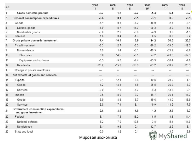 ine 2008 I 2008 II 2008 III 2008 IV 2009 I 2009 II 1 Gross domestic product-0.71.5-2.7-5.4-6.4-0.7 2Personal consumption expenditures-0.60.1-3.5-3.10.6-0.9 3 Goods-5.1-0.5-7.7-10.02.5-3.1 4 Durable goods-8.9-5.7-11.7-20.33.9-5.6 5 Nondurable goods-3.