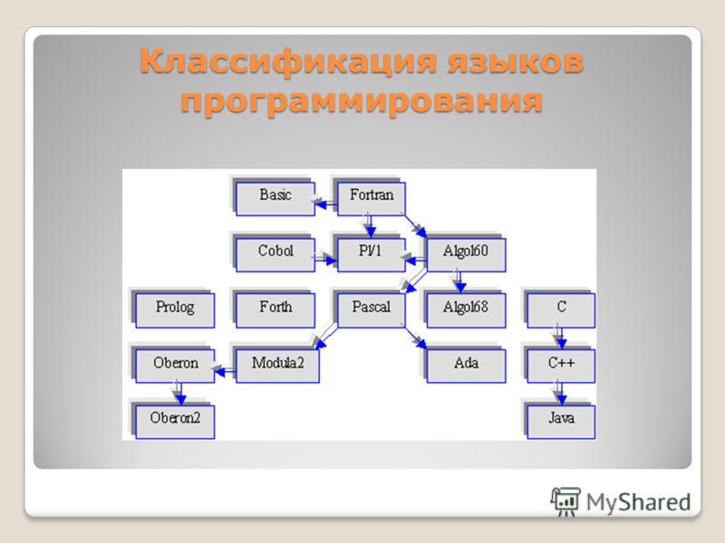 Классификация языков программирования