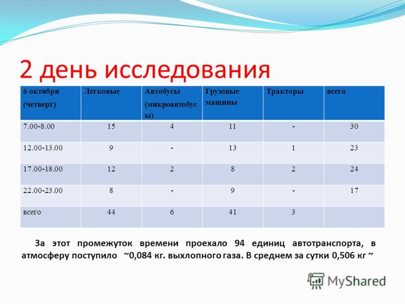 2 день исследования 6 октября (четверг) Легковые Автобусы (микроавтобус ы) Грузовые машины Тракторывсего 7.00-8.0015411-30 12.00-13.009-13123 17.00-18.001228224 22.00-23.008-9-17 всего446413 За этот промежуток времени проехало 94 единиц автотранспорт