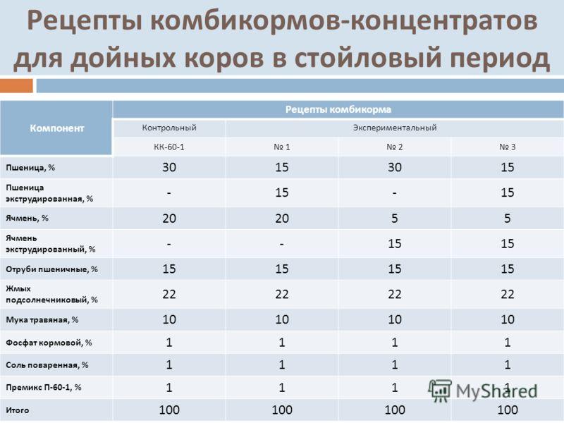 Рецепты комбикормов - концентратов для дойных коров в стойловый период Компонент Рецепты комбикорма КонтрольныйЭкспериментальный КК -60-1 1 2 3 Пшеница, % 30153015 Пшеница экструдированная, % -15- Ячмень, % 20 55 Ячмень экструдированный, % --15 Отруб