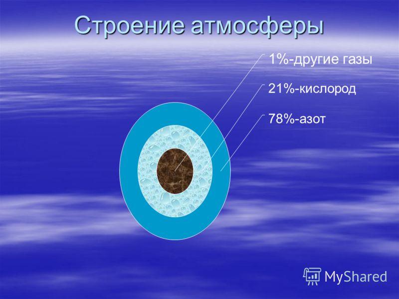 1%-другие газы 21%- кислород 78%-азотСтроение атмосферы