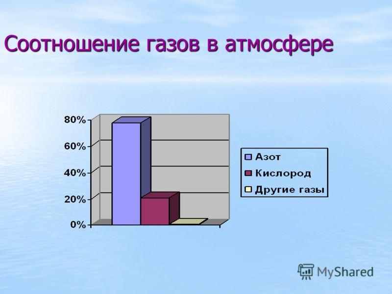 Соотношение газов в атмосфере