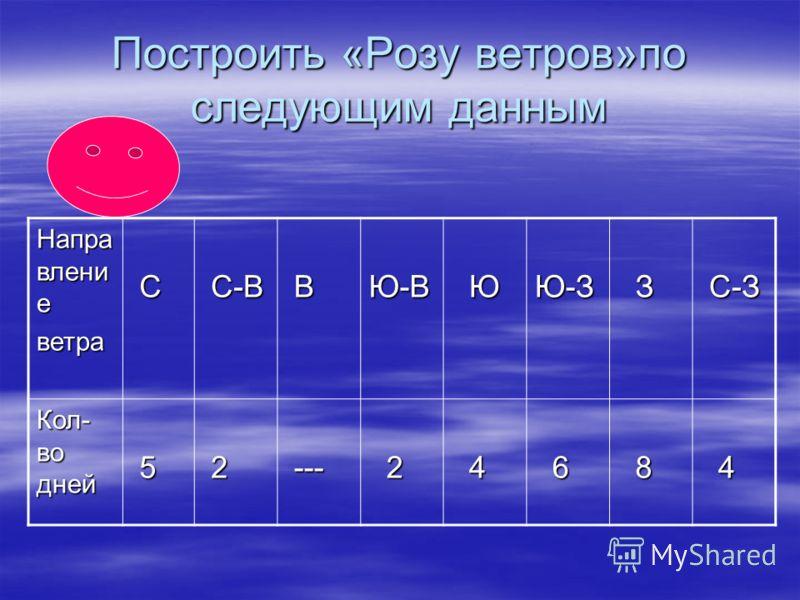 Построить «Розу ветров»по следующим данным Напра влени е ветра С С-В С-В ВЮ-В ЮЮ-З З С-З С-З Кол- во дней 5 2 --- --- 2 4 6 8 4