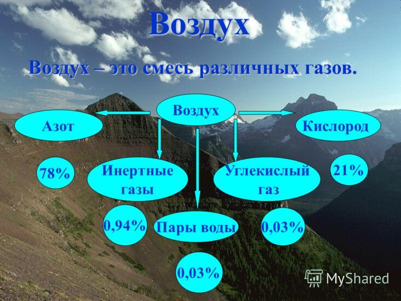 Воздух Воздух – это смесь различных газов. Воздух АзотКислород Инертные газы 78% 21% 0,94% Углекислый газ 0,03% Пары воды 0,03%