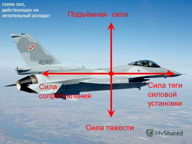Сила тяги силовой установки Сила сопротивления Подъёмная сила Сила тяжести схема сил, действующих на летательный аппарат